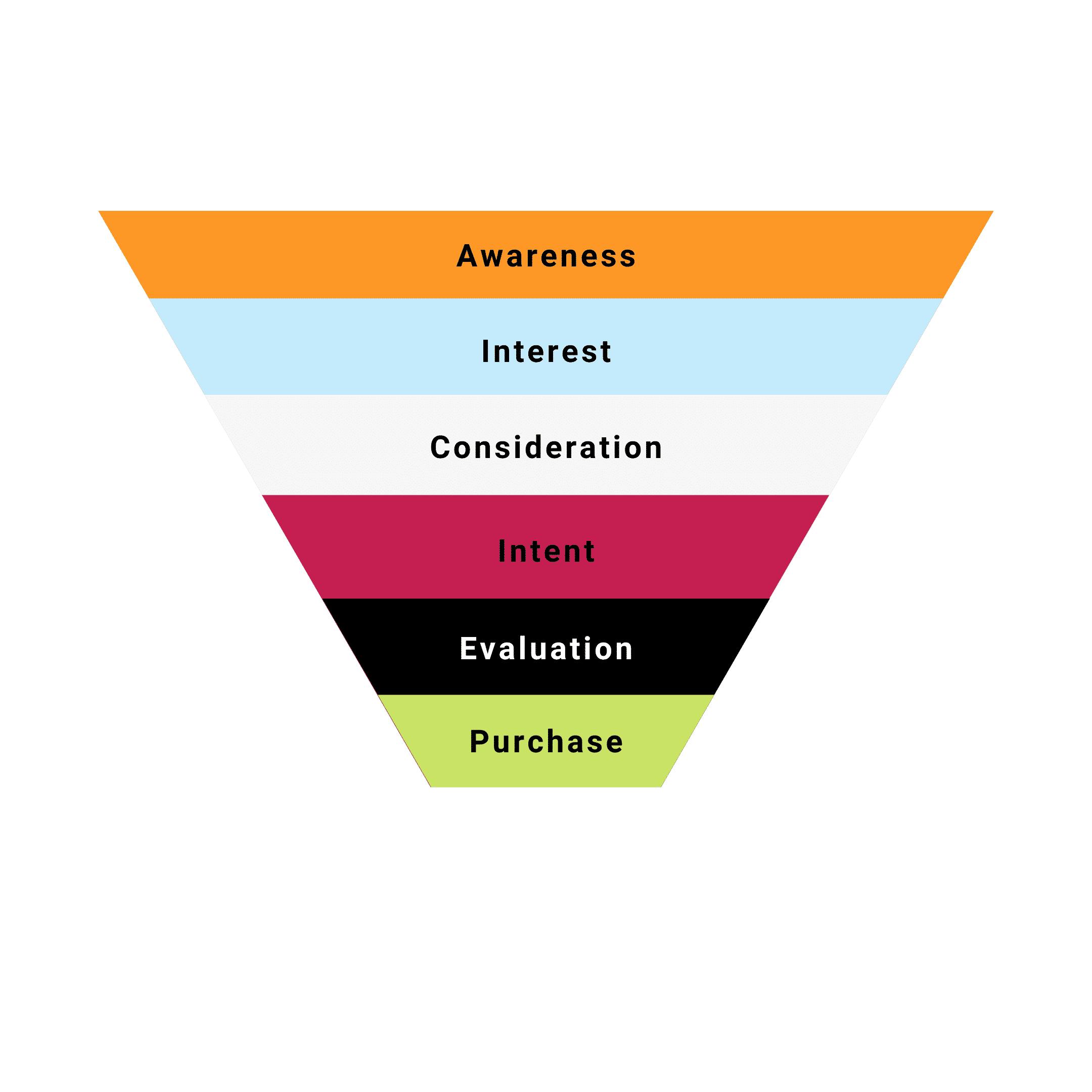conversion funnel - sales marketing